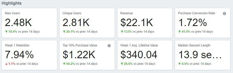 Facebook Analytics | Engaio Digital