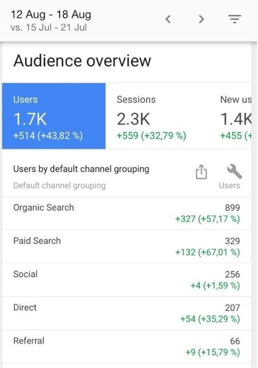 Google Analytics Verkkoanalytiikka | Engaio Digital