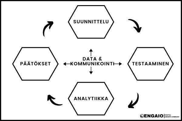 Kasvumarkkinointi prosessi | Engaio Digital
