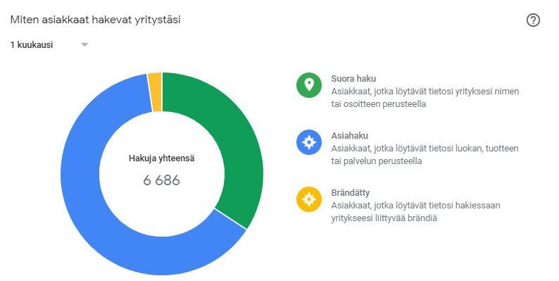 Google My Business Näkyvyysraportti