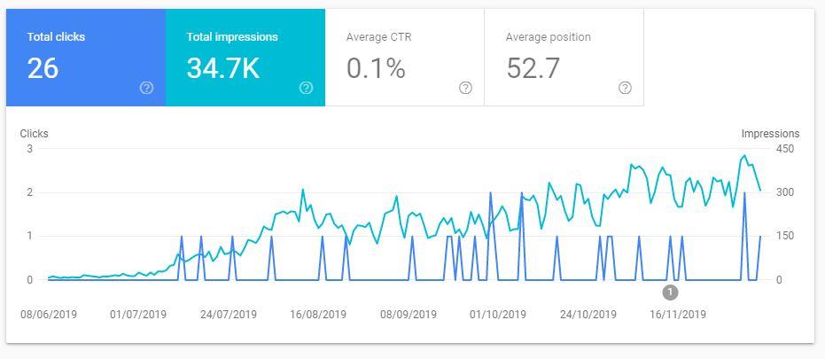 Kuvahaku tulokset ja liikenne Search Console