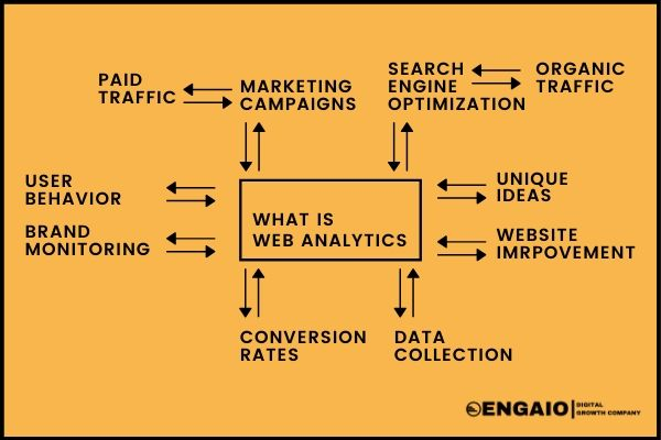 What Is Web Analytics