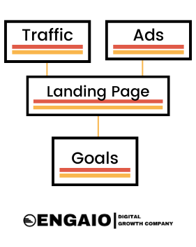 Goal of a Landing Page