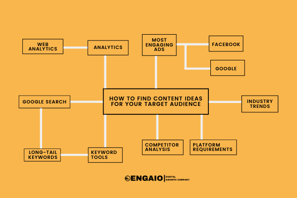 How To Find Content Ideas For Your Target Audience