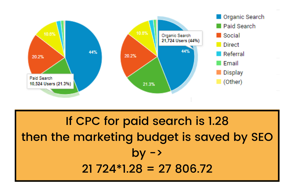 Organic CPC Cost Of Organic Traffic