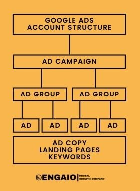 Search Engine Marketing Account Structures