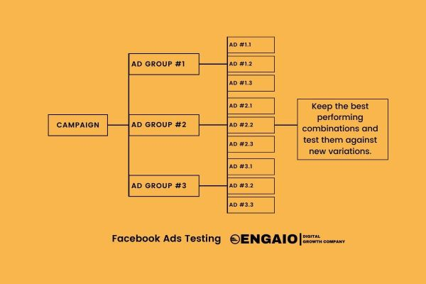 Simple Facebook Ads Test