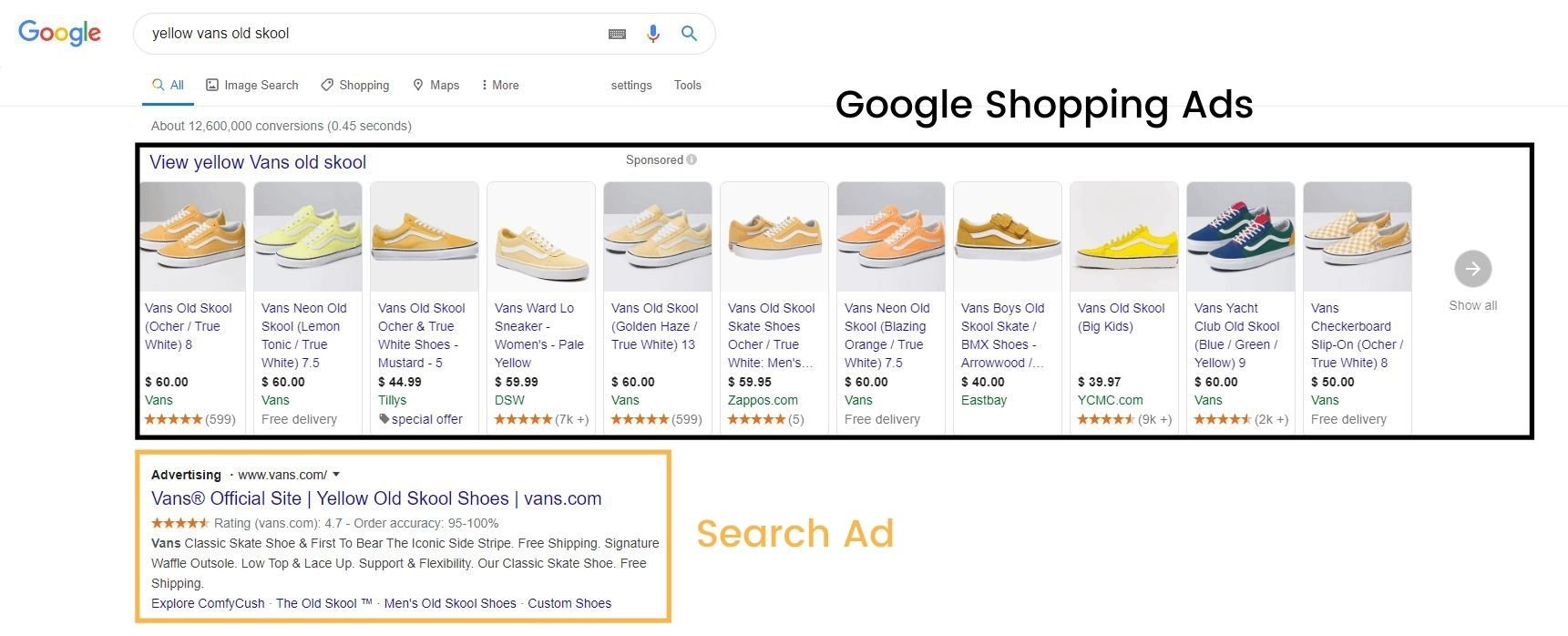 Google Shopping ads vs. Search ads