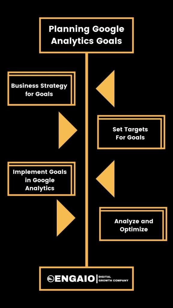 Planning Google Analytics Goals