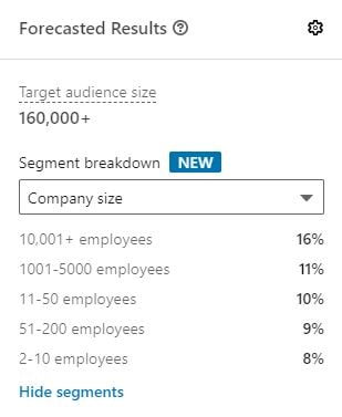 LinkedIn Targeting Forecasted Results