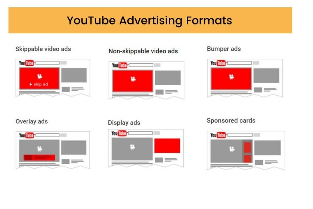 YouTube Advertising Formats