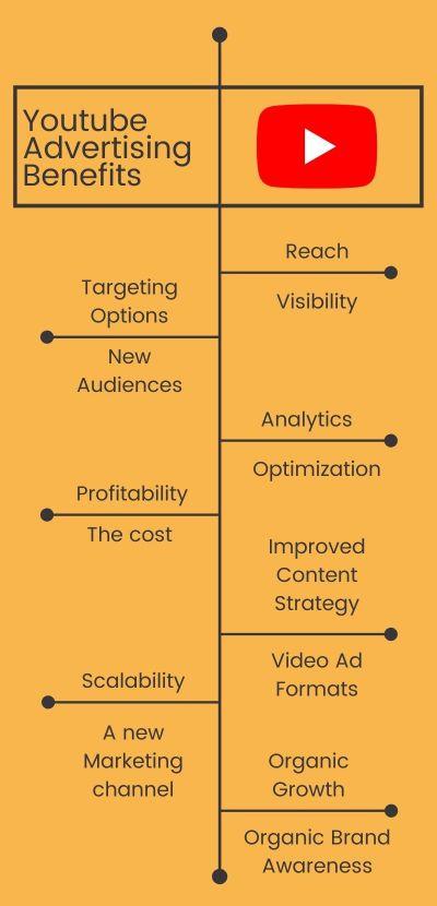 Youtube Advertising Benefits