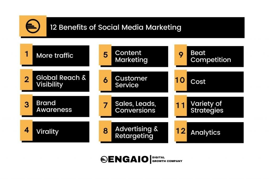12 Social Media Marketing Benefits