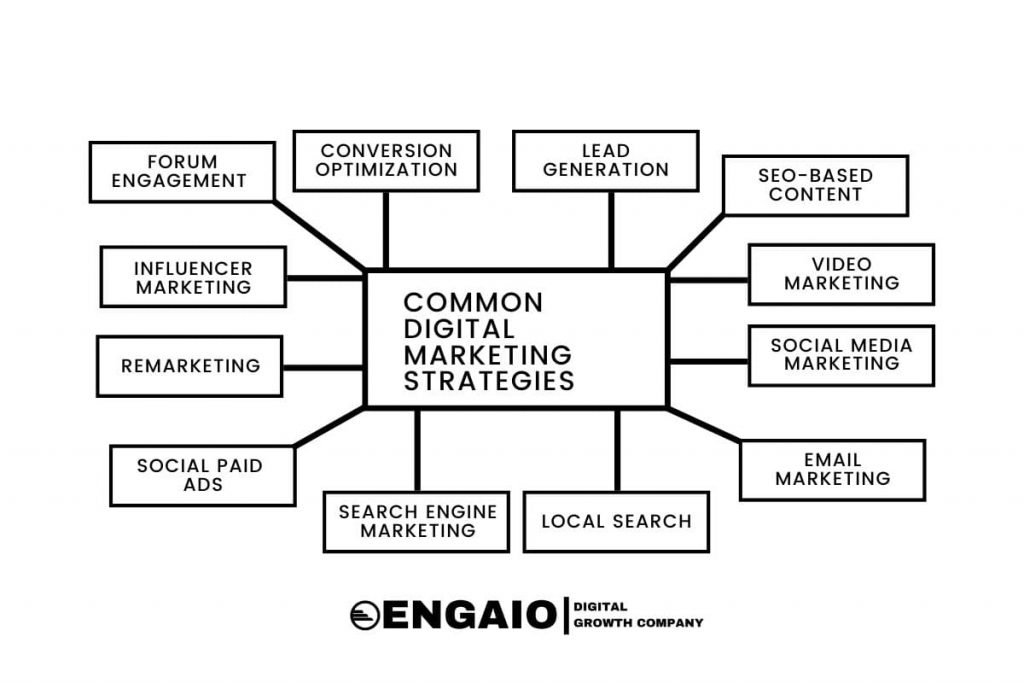 Common Digital Marketing Strategies