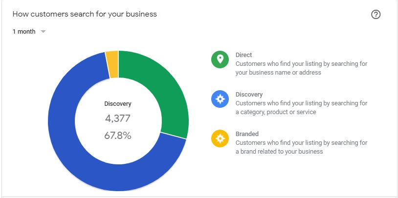 Google My Business Insight How Customers Search For Your Business