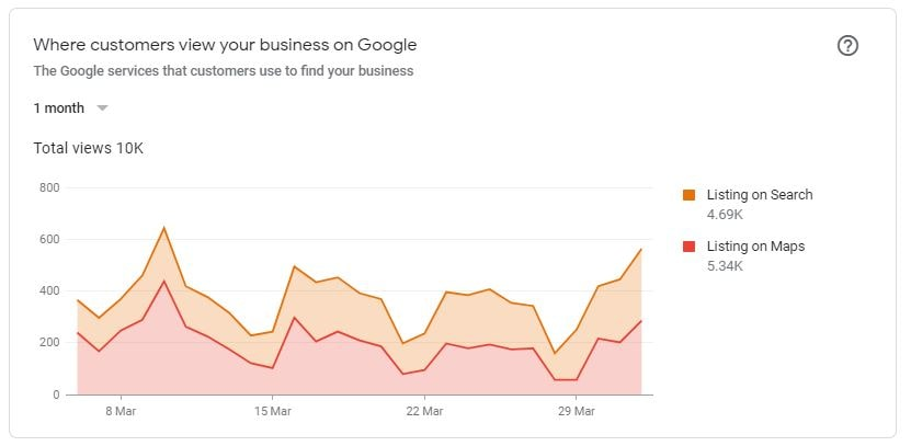 Google My Business Insights Where Customers View Your Business On Google