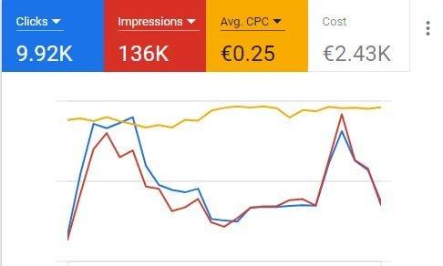 PPC Costs