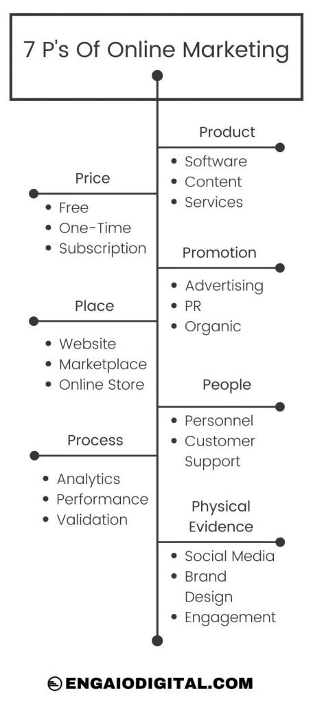 7Ps Of Online Marketing