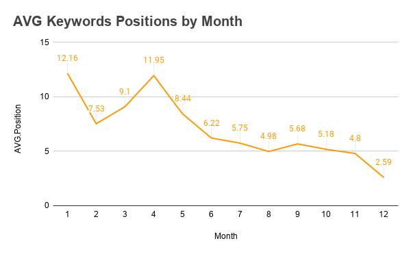 AVG Keywords Positions by Month