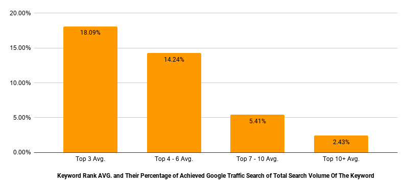 Comparison between Keyword Rank AVG. and Their Percentage of Achieved Google Traffic Search of Total Search Volume Of The Keyword