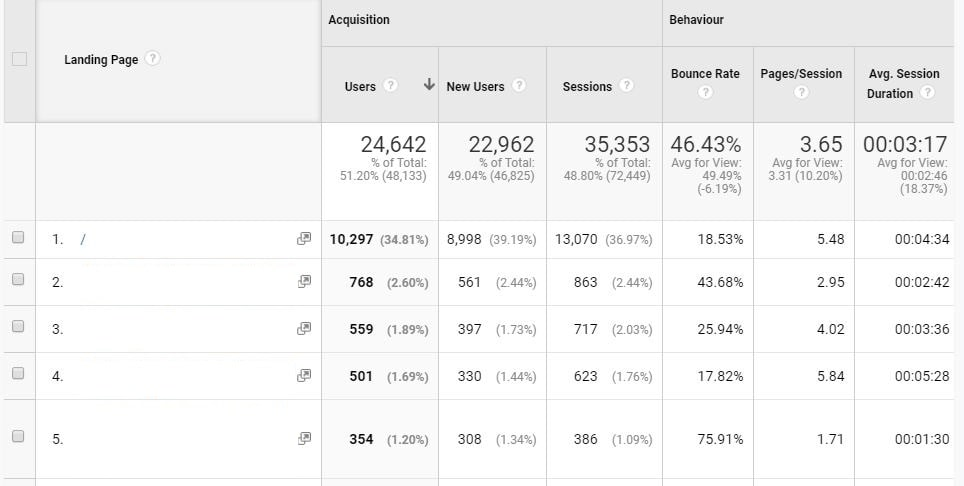 Google Analytics SEO Landing Pages