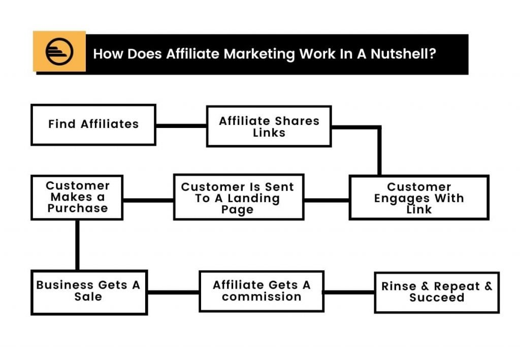 How Does Affiliate Marketing Work In A Nutshell
