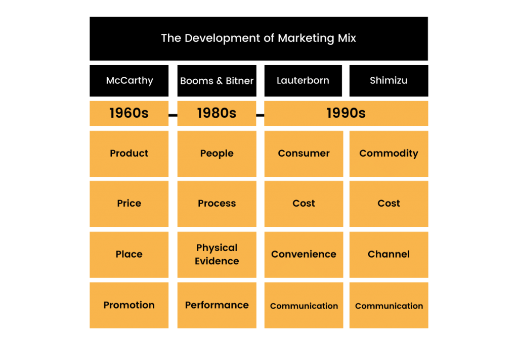 The Development of Marketing Mix