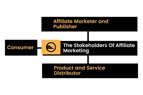 The Stakeholders Of Affiliate Marketing