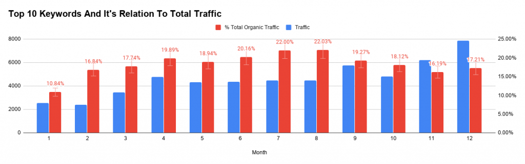 Top 10 Keywords And It's Relation To Total Google Search Traffic
