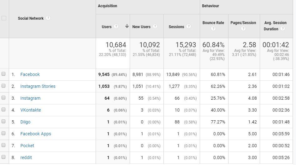 Tracking Social Media Data with GA