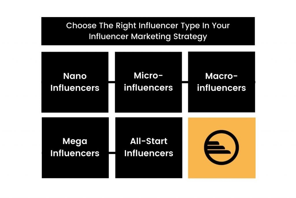 Choose The Right Influencer Type In Your Influencer Marketing Strategy