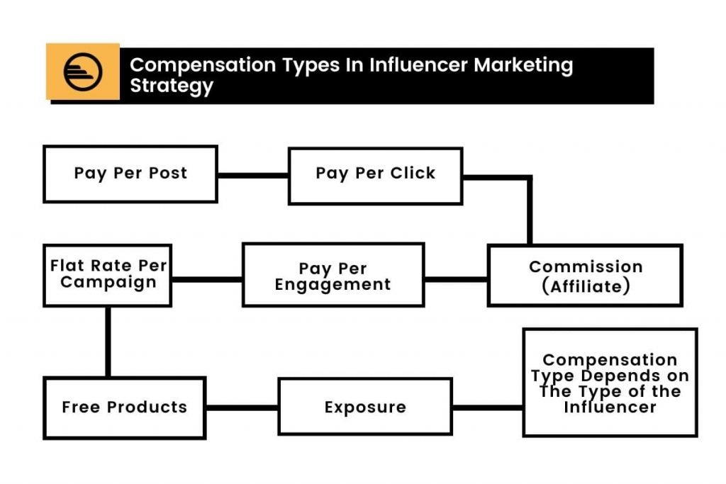 Compensation Types In Influencer Marketing Strategy