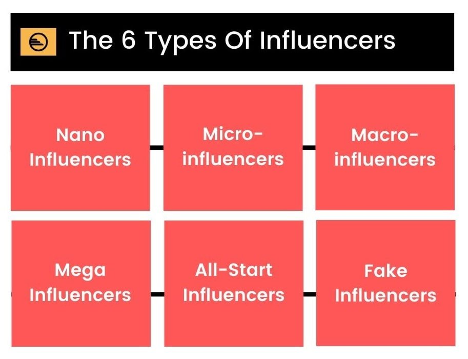 The 6 Types Of Influencers