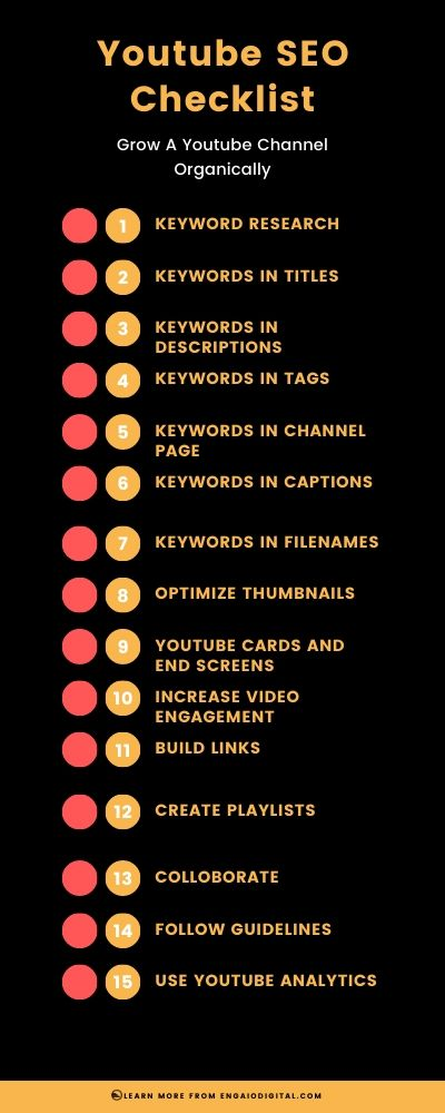 Youtube SEO Checklist For Videos