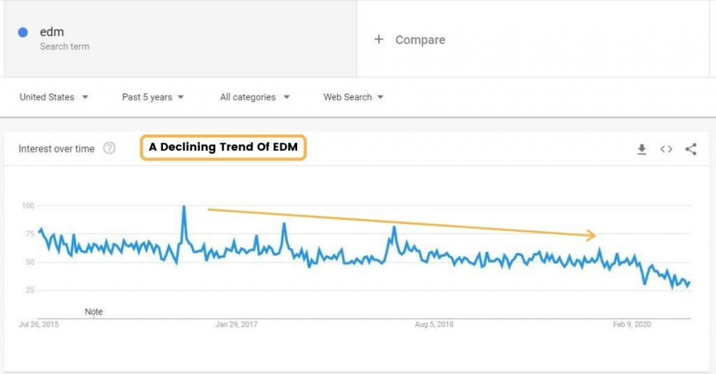 A Declining Trend Of EDM