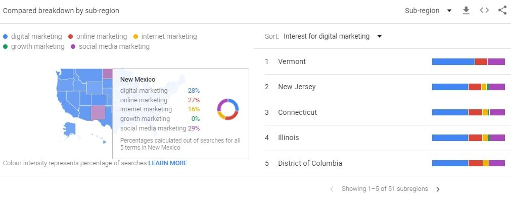 Compared breakdown by sub-region Google Trends