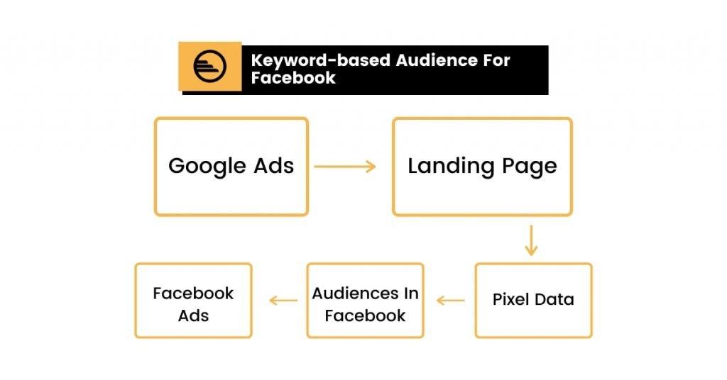 Facebook Ads Keyword Targeting In A Nutshell