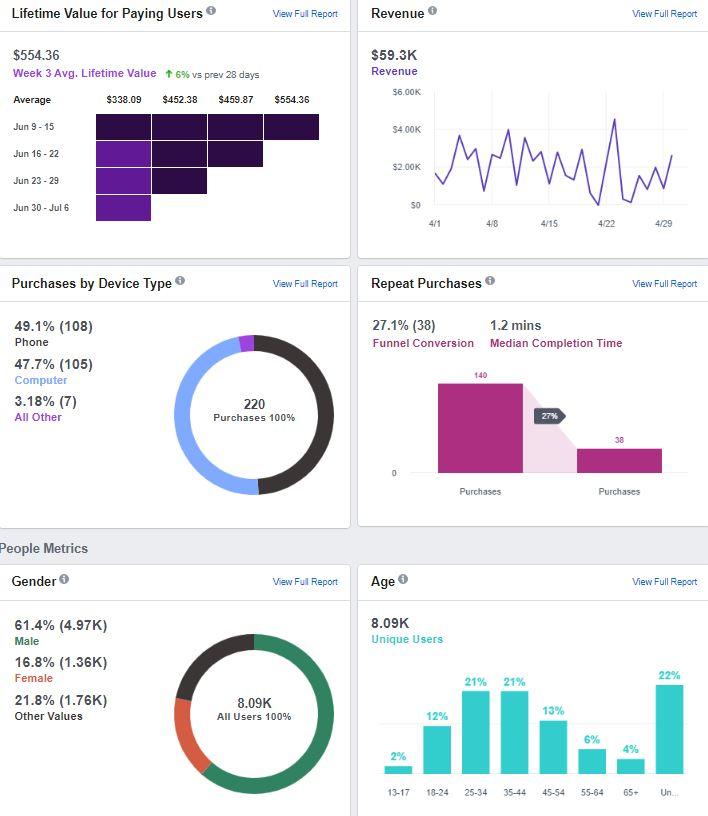 Facebook Pixel Analytics Dashboard