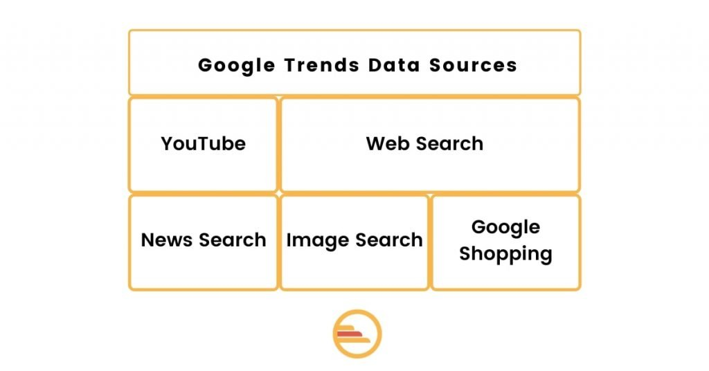 Google Trends Data Sources