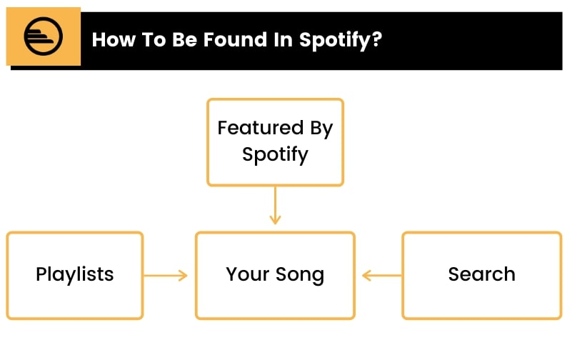 How To Be Found In Spotify