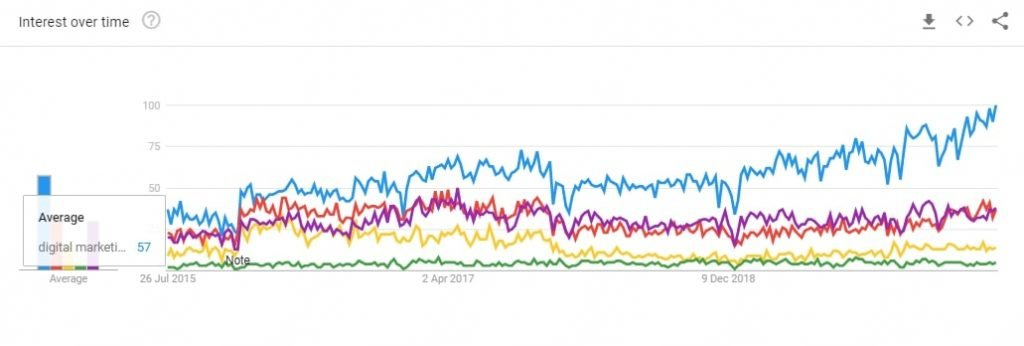 Interest Over Time Report Google Trends Digital Marketing