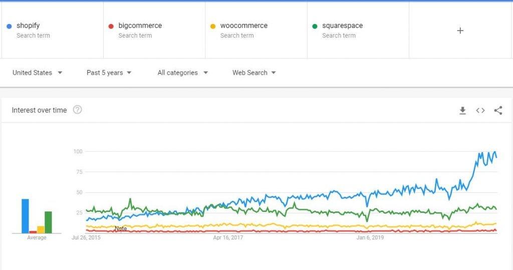 Online Store Brand Trend Comparisons