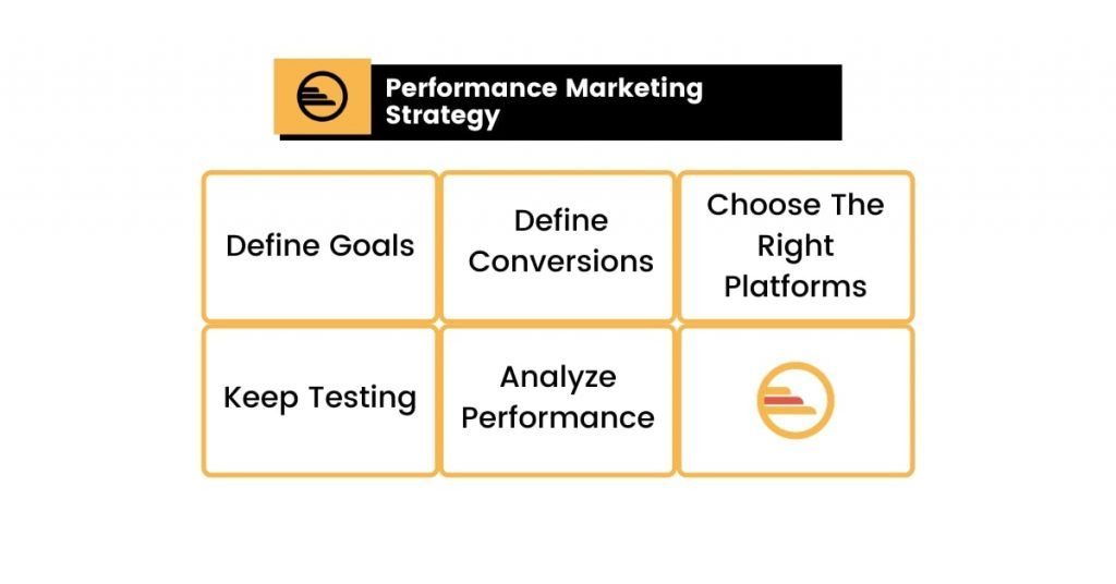 Performance Marketing Strategy