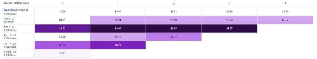 Weekly Lifetime Value FB Analytics