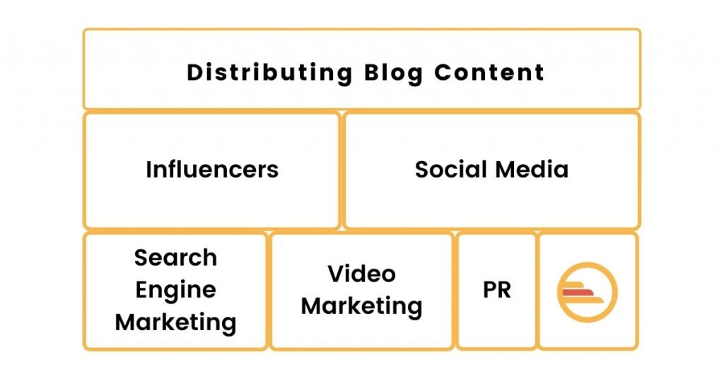 Distributing Blog Content