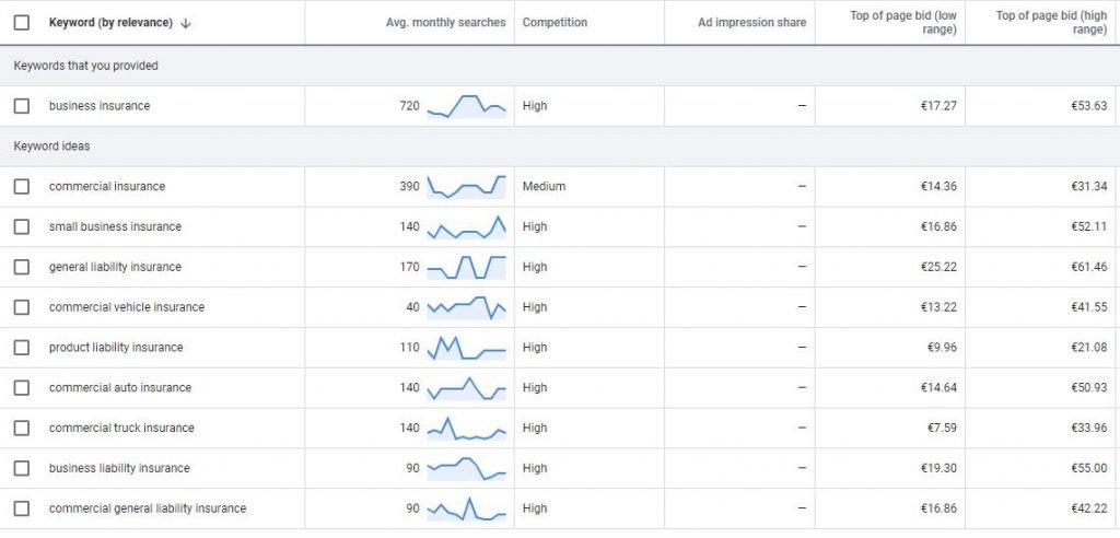 Higher CPC Keywords In Google Ads