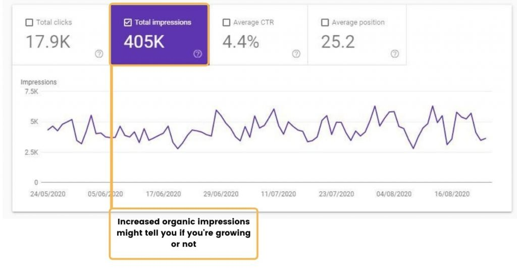 Increased organic impressions might tell you if you're growing or not