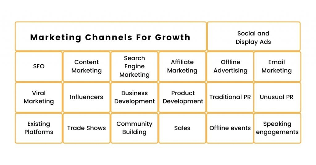Marketing Channels For Growth