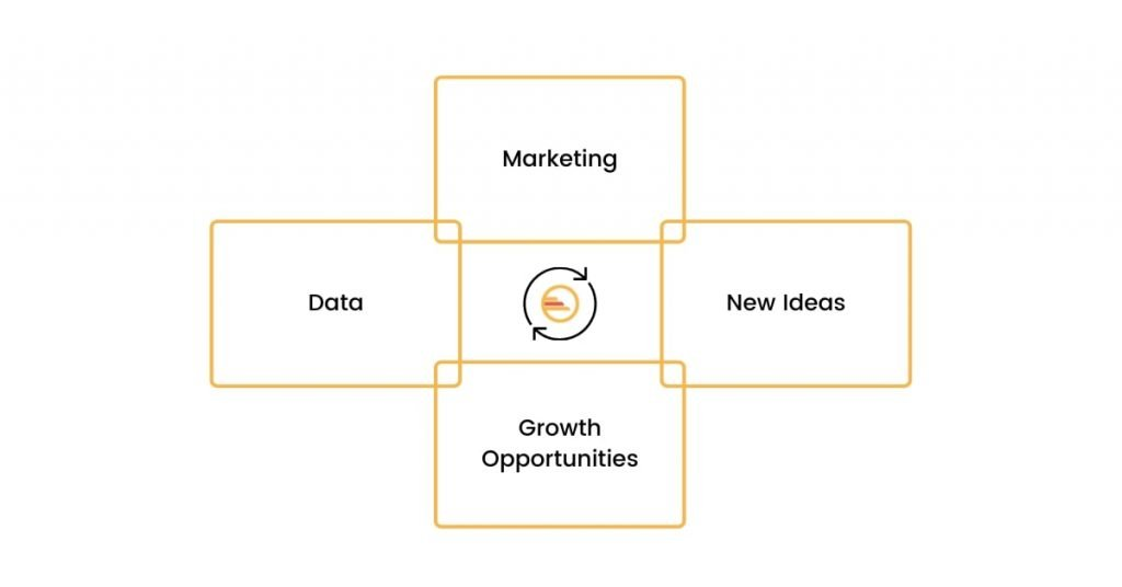 How Marketing Can Produce New Ideas and Growth Opportunities With Data