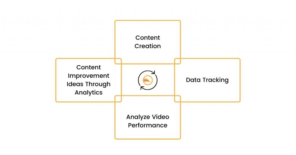 Using Data To Improve Video Content Creation